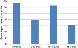 Utilização de cuidados de saúde (motivo doença) por grupos etários.