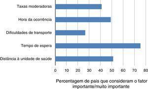 Importância de diversos fatores para a decisão de procurar cuidados para os filhos.