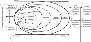 Modelo concetual. (Fonte: Sørensen,93, 2012).