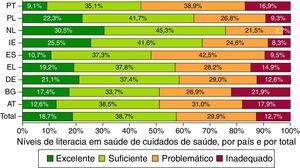 Percentagens dos níveis de literacia em saúde de cuidados de saúde, por país e por total. PT (n=984) | AT (n=996) | BG (n=955) | DE(NRW) (n=1.041) | EL (n=998] | ES (n=981) | IE (n=972) | NL (n=993) | PL (n=946) | Total (n=8.866).