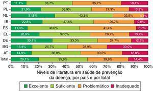 Percentagens dos níveis de literacia em saúde de prevenção da doença, por país e por total. PT (n=988) | AT (n=982) | BG (n=925) | DE(NRW) (n=1.048) | EL (n=993) | ES (n=986) | IE (n=948) | NL (n=996) | PL (n=920) | Total (n=8.786).