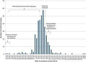 Confirmed cases of Legionnaires' disease by date of symptom onset, Vila Franca de Xira, Portugal, 14 October–2 December 2014 (n=377).