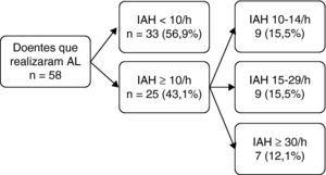 Doentes que realizaram AL. AL: ApneaLink; IAH: Índice de Apneia-Hipopneia; PSG: Polissonografia; SAHS: Síndrome Apneia-Hipopneia do Sono.