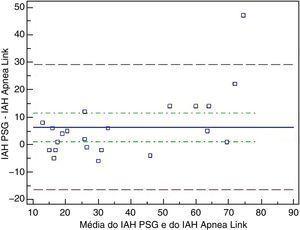 Gráfico Bland-Altman para IAH do AL e IAH PSG. IAH: Índice de Apneia-Hipopneia; AL: ApneaLink; PSG: Polissonografia.