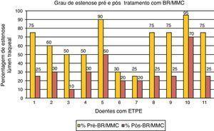 Resultados do tratamento com BR/MMC apresentados por percentagem de estenose do lúmen traqueal.