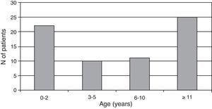 Age distribution at NIV start.