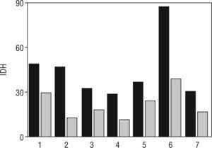 Índice de desaturaciones por hora (IDH) en los pacientes del estudio: pretratamiento (columna oscura) y postratamiento (columna clara).