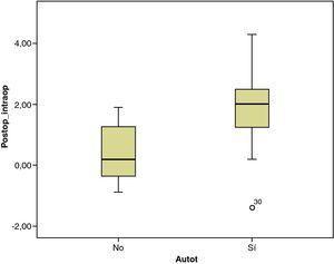 Se observa que la corección de los valores de hemoglobina entre los autotransfundidos (mediana de aproximadamente 2) fue mayor que en el grupo de no autotransfundidos (mediana se acerca a 0).
