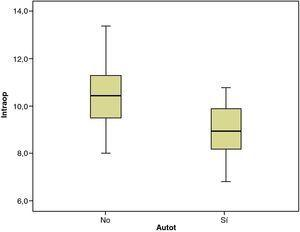 Se observa que los valores intraoperatorios de hemoglobina de los pacientes no autotransfundidos fueron mayores que las de los autotransfundidos.