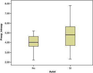 Las pérdidas intraoperatorias de sangre expresadas en puntos de hemoglobina fueron más altas entre los autotransfundidos.