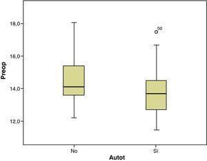 El único parámetro del preoperatorio que se ha relacionado de manera estadísticamente significativa con la autotransfusión fue el valor preoperatorio. Los valores preoperatorios entre los autotransfundidos fueron más bajos que los del grupo de no transfundidos.