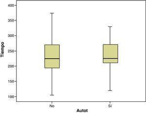 Los tiempos de cirugía no influyeron en la necesidad de autotransfusión. El estudio estadístico presenta valores similares de los tiempos de cirugía entre los autotransfundidos y no autotransfundidos.