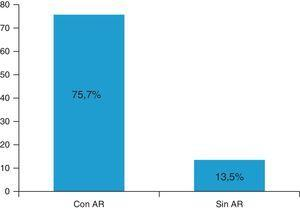 Porcentaje de pacientes con disfunción de la ATM.