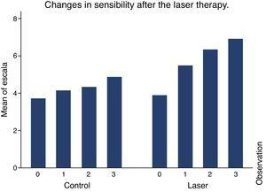 Changes in sensibility after the laser therapy compared to the control group.