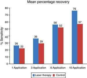 Mean percentage recovery of patients by the session. Comparison of the side subjected to laser treatment and control sites.