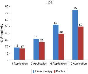 Comparative analysis of average percentage of recovery in the lip region by the session (the side subjected to laser therapy and the control side).