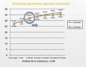 Evolución del parámetro funcional MAI (mm) para ambos grupos a lo largo del estudio.