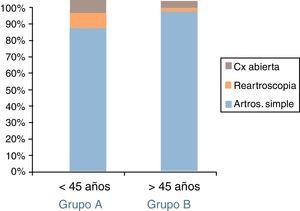 Porcentajes correspondientes a la evolución de los pacientes en cuanto a nuevas intervenciones, para ambos grupos del estudio.