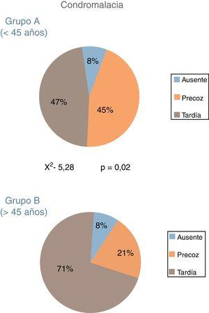 Porcentaje de condromalacia en cada uno de los grupos de estudio. El análisis estadístico mostró diferencias significativas entre ambos grupos.