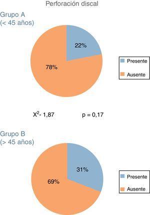 Porcentaje de perforaciones discales en cada uno de los grupos de estudio. El análisis estadístico no mostró diferencias significativas entre los grupos.