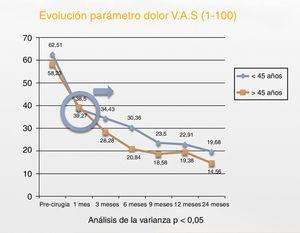 Evolución del parámetro dolor medido según EVA para ambos grupos a lo largo del estudio.