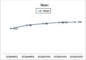Depicting graph on percentage reduction in sore throat.