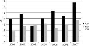Trend in the proportion of isolates of Candida species in bloodstream infections during 2001 to 2007 in the surveillance network of Colombian hospitals.