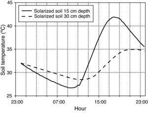 Hourly temperatures continuously recorded in solarized (moisten) soil for depths of 15 and 30cm on 6 September 2009 in a greenhouse field experiment located at Derio (Northern Spain). Soil was tarped with 50-μm-thick (2 mil) transparent low density polyethylene plastic film from 6 August to 22 September 2009.