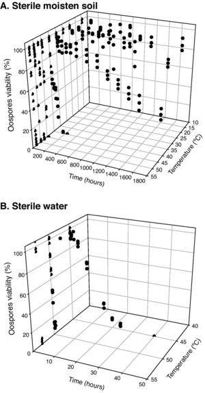 Thermal inactivation of Phytophthora capsici oospores at constant temperatures in different media. A. Sterile moistened soil (22.5% volumetric water content) (temperatures between 15 and 53°C). B. Sterile water (temperatures between 45 and 53°C).