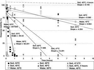 Regression lines corresponding to Phytophthora capsici oospores viability versus exposure time (first 10hours) at different temperature regimes and media (constant temperatures in sterile moistened soil [continous lines]: 53, 50, 47.5, 45 and 40°C; cycling temperature in sterile moistened soil [two dotted single dashed lines]: 40°C for 4hours and 25°C for the remainder of each day; constant temperatures in water [dashed lines]: 53, 50 and 45°C).