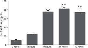Percentage of neutrophils in bronchoalveolar lavage in mice at 2, 8, 24 and 72h after exposure to A. fumigatus (* and ** indicate that p<0.05 and p<0.01, respectively, in comparisons among the groups of mice that were sampled at different times after the exposure to A. fumigatus).