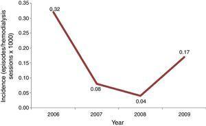 Candidemia incidence in chronic hemodialysis patients from 2006 to 2009.