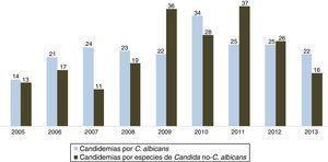 Distribución de candidemias por Candida albicans y otras especies del género en el registro ENVIN 2005-2013.