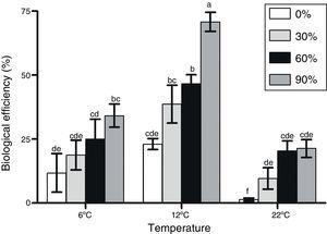 Biological efficiencies attained by F. velutipes strain 670/06 with different alperujo concentrations and temperatures. Values with the same letter are not statistically different according to Tukey's test.