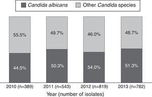 Distribution of Candida species from ICUs of 20 tertiary healthcare institutions in Colombia (2010–2013).