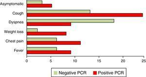 Relationship between symptoms and the nested PCR results for P. jirovecii.