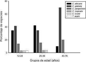 Distribución de especies de levaduras aisladas según el grupo de edad de las pacientes.