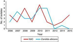Incidence of Candida albicans and non-C. albicans Candida species (NAC) through the time-course study (2006–2015). No isolates from the year 2012 were recovered.