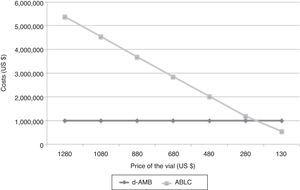 Break-even value of ABLC to be cost-effective in comparison with d-AMB.