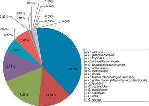 Frequency distribution of Candida species causing invasive candidiasis in Mexico during the 2005–2015 period.