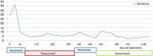 Evolución de las concentraciones séricas de tacrolimus (ng/ml) según los distintos antifúngicos prescritos.