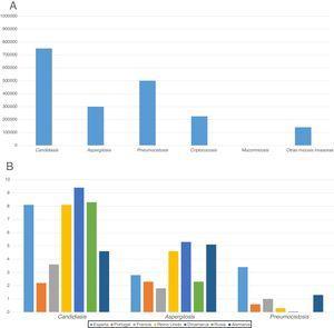 Incidencia anual estimada de las principales micosis invasoras: A) Global. B) En algunos países europeos (por cada cien mil habitantes)7,21,24,38,49,52.