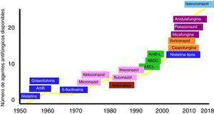 Evolución, por décadas, de los antifúngicos utilizados en la práctica clínica. ABCL: anfotericinaB complejo lipídico; ABDC: anfotericinaB dispersión coloidal; AmB: anfotericinaB desoxicolato; AmB-L: anfotericinaB liposomal.