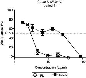Efectos del DES y FLZ sobre el crecimiento de C. albicans period 8, sensible a azoles y aislada de una paciente con enfermedad periodontal y cáncer de mama (experimento realizado por triplicado o sextuplicado según la concentración utilizada). Los controles conducidos en ausencia de compuestos tienen un valor de absorbancia del 100%.