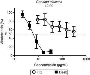 Efectos del DES y FLZ sobre el crecimiento de C. albicans 12-99, resistente a azoles y aislada de un paciente con candidiasis orofaríngea y sida (tres experimentos independientes realizados por triplicado). Los controles conducidos en ausencia de fármacos tienen un valor de absorbancia del 100%.
