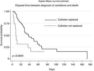 Comparison of the Kaplan–Meier survival curves after the diagnosis of candiduria, according to the replacement of the indwelling urinary catheter.