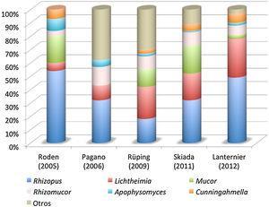 Agentes etiológicos (en porcentaje) de mucormicosis en los últimos estudios epidemiológicos publicados. Adaptada de Petrikkos et al.49 y Lanternier et al.38.