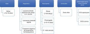Factores de alto riesgo de IFI en niños oncohematológicos.