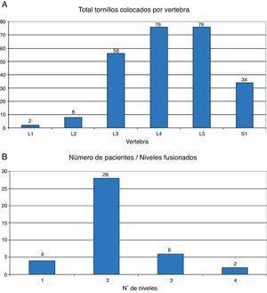 A) Distribución del número total de tornillos colocados por vértebra. B) Número de pacientes según los niveles fusionados.