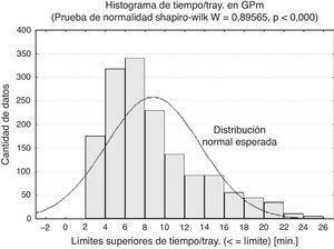 Histograma con la distribución de frecuencia del Tiempo/Tray. en GPm (gráfico de barras) y su distribución normal esperada (curva continua). Se muestra el resultado además de la prueba de normalidad Shapiro-Wilk.